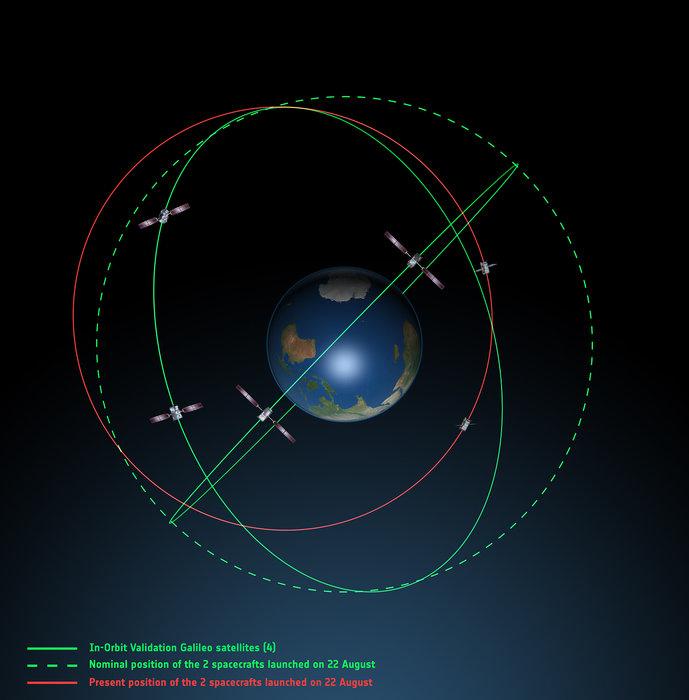 galileo_orbita
