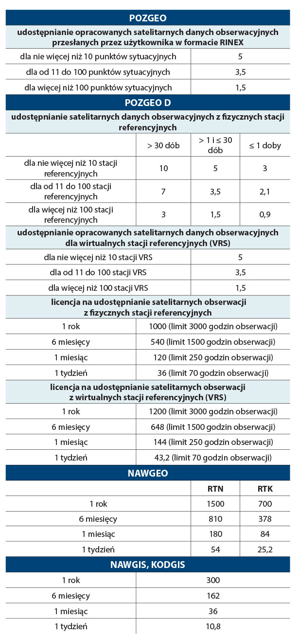 Cennik dostępu do serwisów ASG-EUPOS