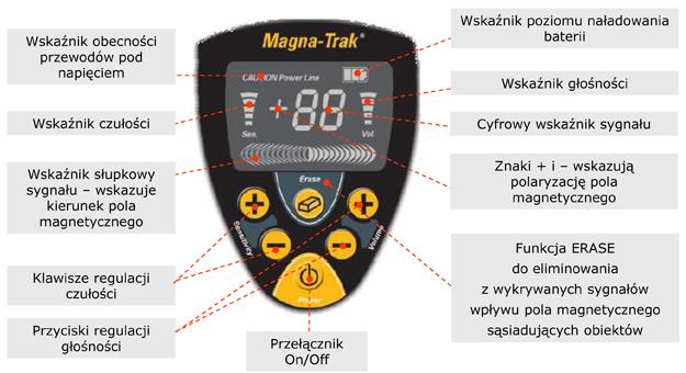 Magnetometr Magna-Trak