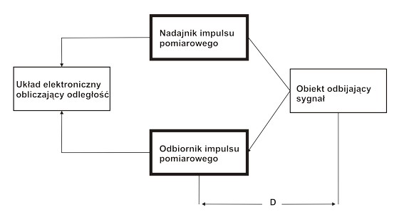 Zasada działania dalmierza laserowego