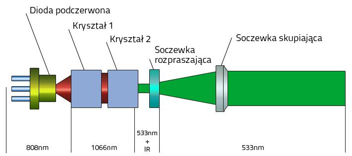Zasada powstawania zielonej wiązki w laserach budowlanych