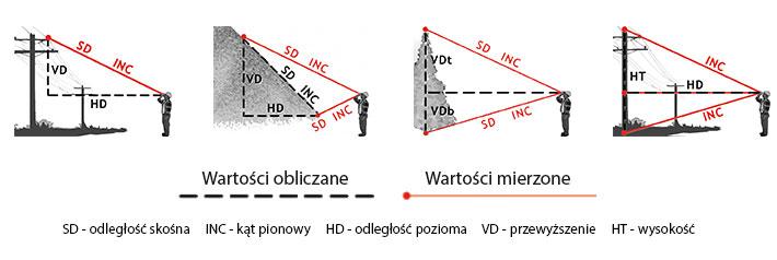Wielkości mierzone i obliczane przez dalmierz laserowy o konstrukcji lornetkowej
