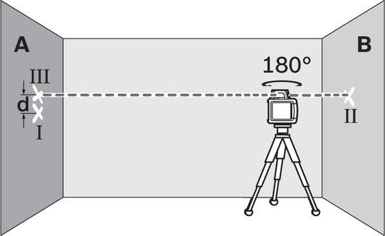 Kalibracja niwelatora obrotowego