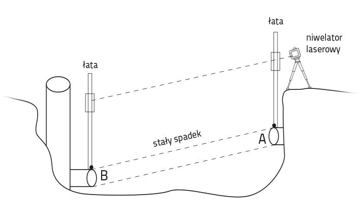 Ustawianie spadku w niwelatorze laserowym