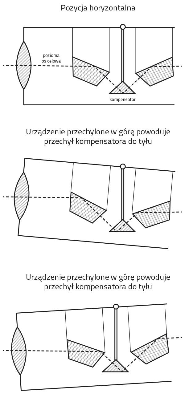 Kompensator magnetyczny w niwelatorach optycznych