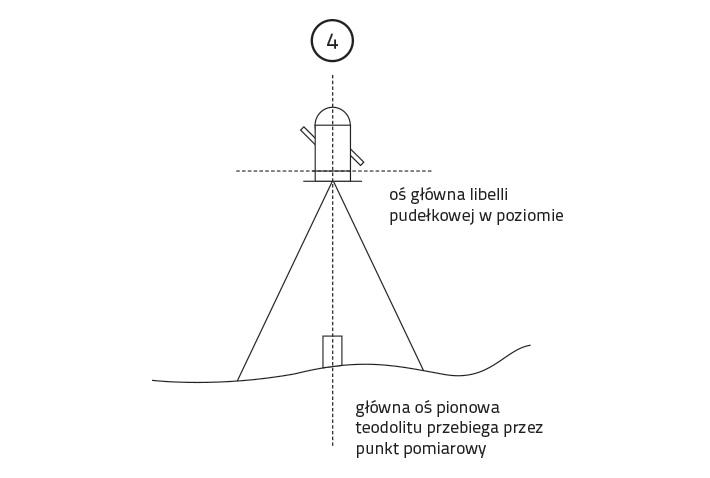 Centrowanie i poziomowanie teodolitu optycznego
