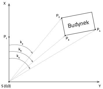 Pomiar biegunowy niwelatorem optycznym z wykorzystaniem koła poziomego i pomiaru odległości